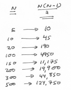 Chart with n(n-1)/2 values for n=5,10,20,100,150,200,300,500.