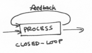 "arrow drawn to a box labeled ""process"".  Two arrows come out--one circles back to the box.  Label ""closed-loop"""