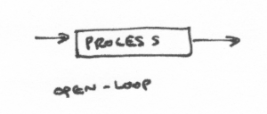 "arrow drawn to a box labeled ""process"". another arrow comes out of the box. text ""open-loop"" below"