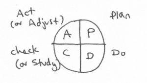 "A circle with four quadrants, labeled ""P"" (for plan), ""D"" (for do), ""C"" (for check or study), ""A"" (for act or adjust)"