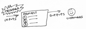 """Trigger"" callout and ""inputs"" beside an arrow leading to a box called ""process.""  Another arrow labeled ""outputs"" leaves the box, going to a smiley face labeled customers.  The process box has numbers (1), (2), (3) in it"