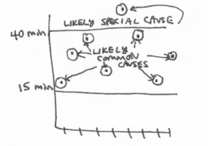 "A chart where the y-axis has lines at 15 minutes and 40 minutes. Many dots going down the X axis are between 15-40 and are labeled ""likely common causes"" and one dot above 40 is labeled ""likely special cause""."