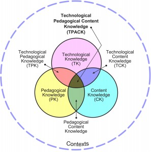 Venn diagram of Technology, Pedagogy, and Content Knowledge