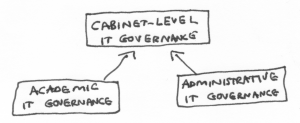 """3 boxes: """"cabinet-level IT governance"""" box with two boxes """"academic IT governance"""" and """"administrative IT governance"""" drawn underneath it"""