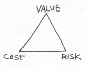"Triangle with the words ""value,"" ""cost,"" and ""risk"" at the three points."