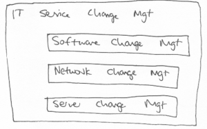 "Big box labeled ""IT service change management"" contains three smaller boxes labeled ""Software change management,"" ""Network change management,"" and ""Server change management."""