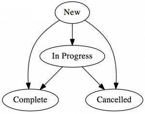 """""""New"""" with arrows to """"Complete"""", """"Cancelled"""", or """"In Progress"""". """"In Progress"""" with arrows to """"Complete"""" or """"Cancelled""""."""