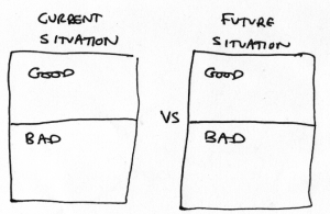 "Two labels ""Current situation"" and ""Future situation."" Under each label, two boxes labeled ""Good"" and ""Bad."""
