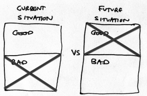 "Two labels ""Current situation"" and ""Future situation."" Under each label, two boxes labeled ""Good"" and ""Bad."" However, ""Bad"" for ""Current Situation"" and ""Good"" for ""Future Situation"" have been crossed out."