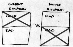 "Two labels ""Current situation"" and ""Future situation."" Under each label, two boxes labeled ""Good"" and ""Bad."" However, ""Good"" from current situation and ""Bad"" from Future situation have been crossed out."